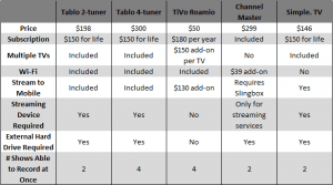 OTA - DVR Comparison