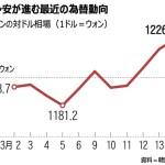【朝鮮日報】外国人資金引き揚げに備えて日本と通貨スワップを速やかに締結すべき