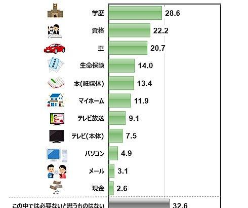 【調査】現在、必要でないモノは?1位は「学歴」 2位「資格」 3位「車」 日本リサーチセンター ★2  [ばーど★]