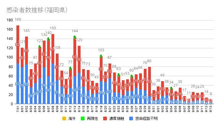 【速報】福岡県で新たに9人の新型コロナ感染を確認。7月15日以来に10人を下回る。9月13日  [記憶たどり。★]