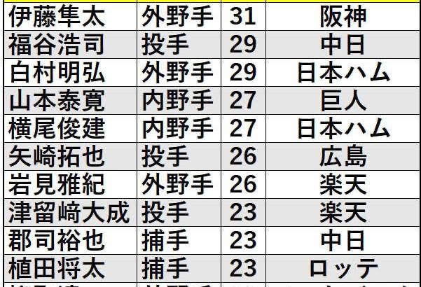 【大爆笑】伊藤隼太718日連続無安打&776日連続無本塁打確定w w w w w w w w w w w w