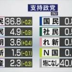 政党支持率 自民36.8 立民4.9 公明3.6 維新1.5 共産2.3 国民0.8 社民0.5 れ新0.5 N国0.1 なし40.0
