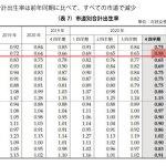 【朗報】韓国ソウル市、人類未到の出生率0.58を記録 コロナの影響が出る前