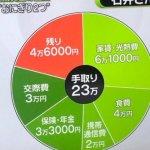 【唖然】『手取り23万円』の生活がコレ……………→やっぱ日本終わりすぎやろ