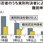 外国人 「日本で犯罪をやって実刑を受けても、難民申請をして入れば国外退去にはならない」