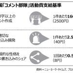 中国人富豪の留学生「1億2000万円のマンション買う」→ジャップ女、金銭感覚が怖くなり別れを決意