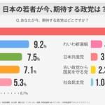 若者の政党支持率、自民党51%、立憲民主党9%、山本太郎5%  [422186189]