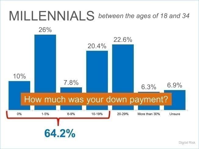 millennial-down-payment