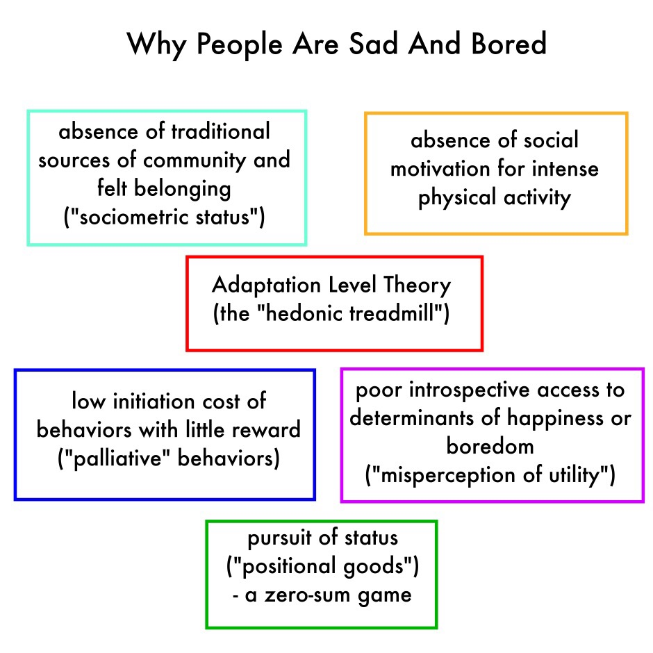 Some challenges encountered at supposedly high levels of Maslow's hierarchy