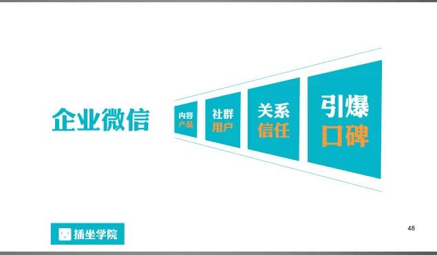 产品运营 新媒体营销 微信运营