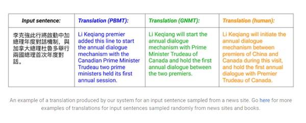 Google translate example