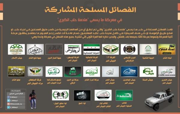 Aleppo brigades