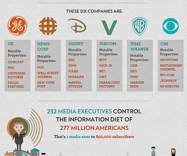 1-6_major_corporations_own_90_communications
