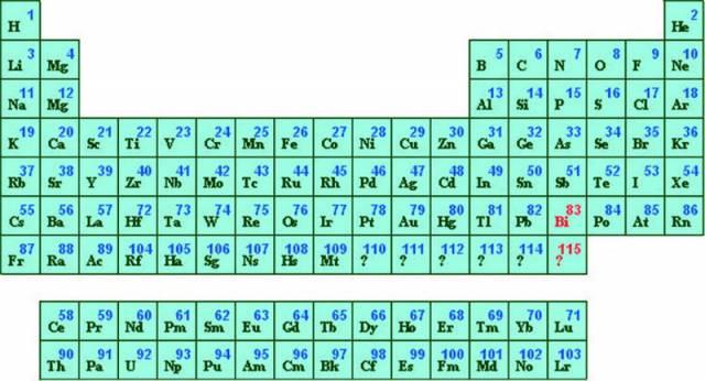 Ruským fyzikům z Ústavu jaderných výzkumů v Dubně se ve spolupráci s americkou Lawrence Livermore National Laboratory podařilo připravit prvky s protonovým číslem 113 a 115. Docílili toho dlouhodobým bombardováním americia urychlenými jádry vápníku 48. V současné době jsou tedy známy všechny prvky do protonového čísla 116.