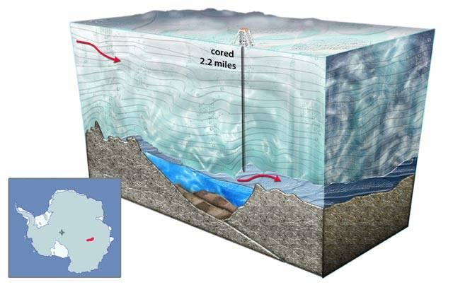V největším antarktickém jezeře Vostok si podle posledních průzkumů vesele užívají života zástupy bakterií. Je jich dokonce tolik, že co do početnosti snesou srovnání s otevřeným mořem. Hustota osídlení mrazivé antarktické vody je pouze stokrát nižší.