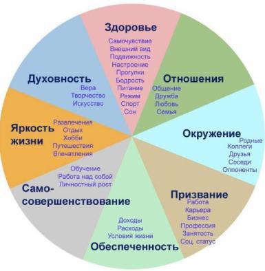 колесо баланса жизни