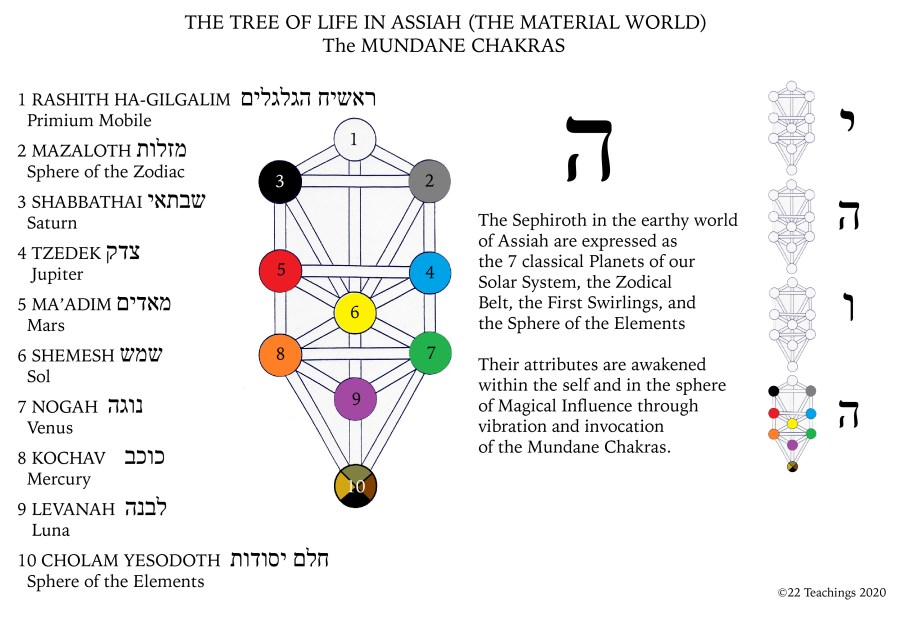 Tree of Life Mundane Chakras in English and Hebrew-01