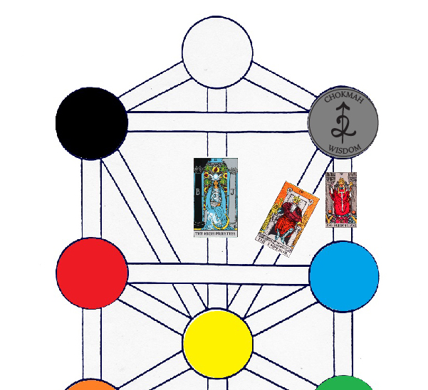 tree of life with cards-01
