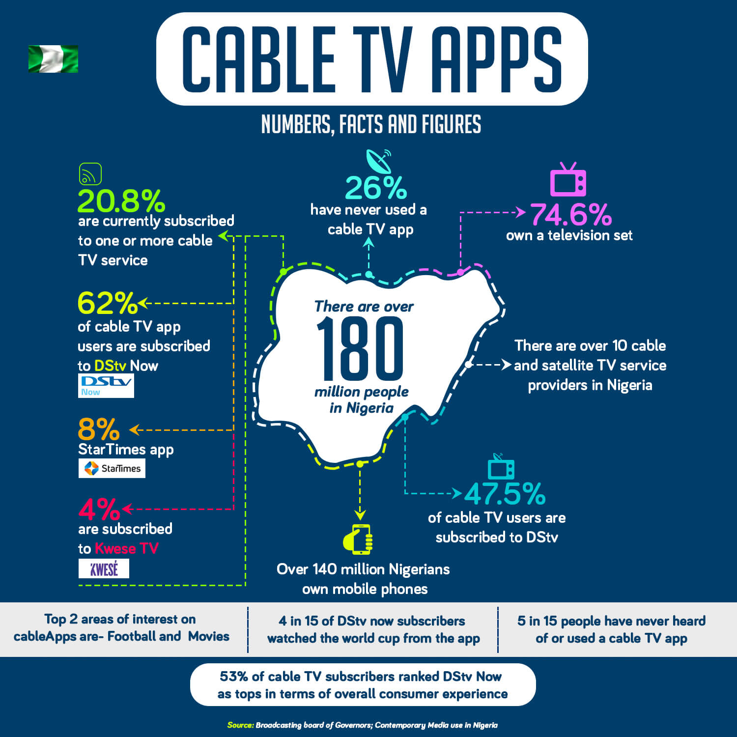 New Survey Shows DStv Is Preferred TV Viewing App, Ahead Of