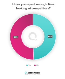 SEO survey 2019 - Stats on competitor research