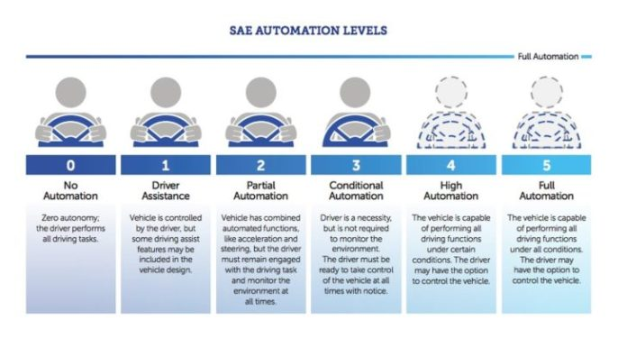 SAE automation levels for driverless cars