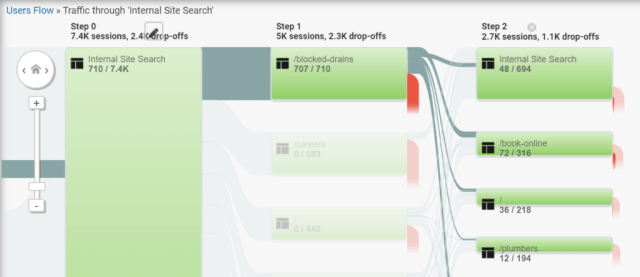 Internal site search flow screenshot example