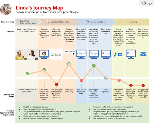 Example - Customer journey map