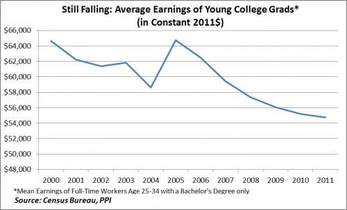 The average earnings of young college graduates are still falling. Counter the trend by learning how to find your purpose and do what you love.