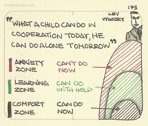 Vygotsky's Zone of Proximal Development
