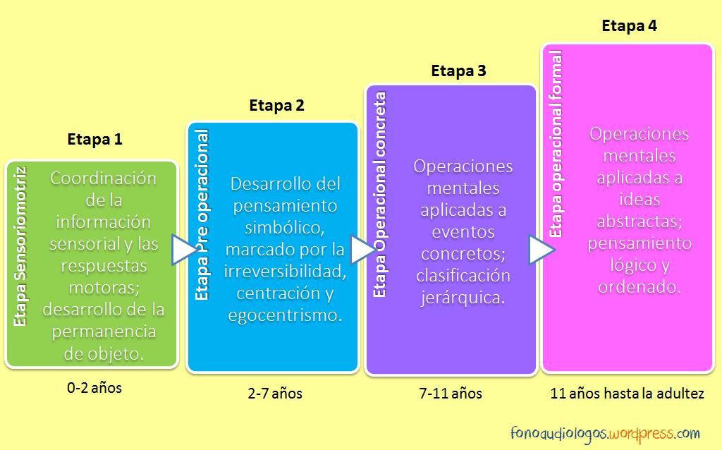 Resultado de imagen de desarrollo cognitivo según Piaget