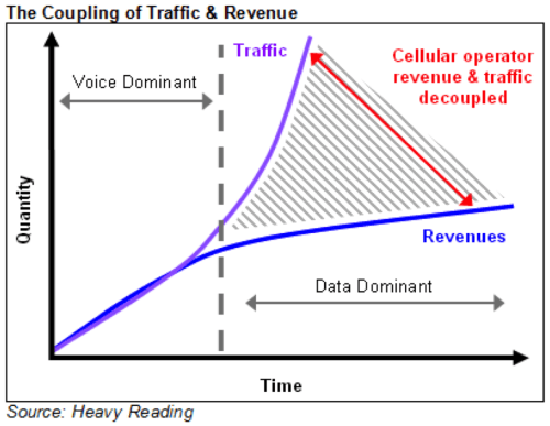 Like this picture because it clearly shows the problems facing carriers. Either find ways to better manage the costs of increasing traffic or get ready for tiered or per MB pricing.