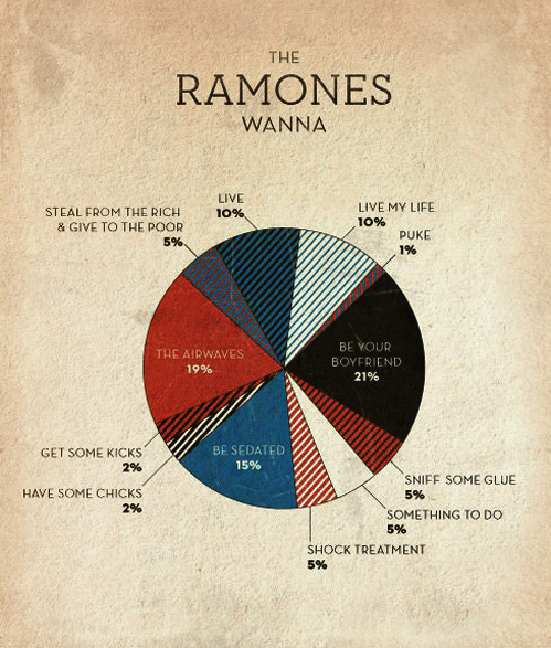 Ramones Wanna