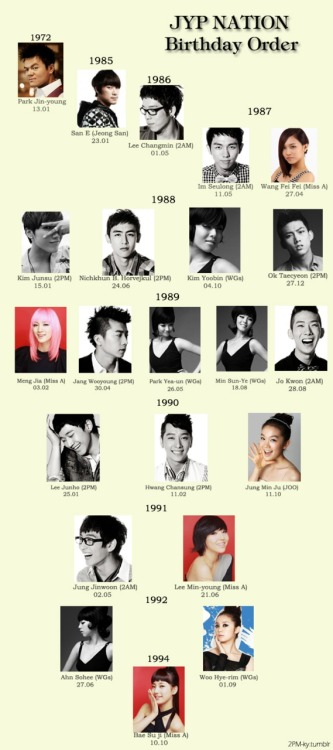 2pm-ky:  ~JYP Nation Birthday Order~