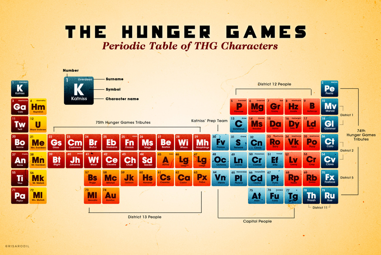 The Hunger Games Periodic Table<br /><br /><br /> I was heavily inspired by hailmika's Periodic table of Harry Potter and Cam Wilde's Periodic table of Typefaces so I decided to make my own version for Hunger Games! This is for all of you THG geeks out there ;)<br /><br /><br /> close-up photo in the second image.<br /><br /><br /> View the actual size here