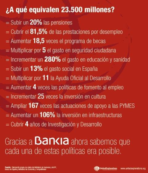 23.500 millones bankia