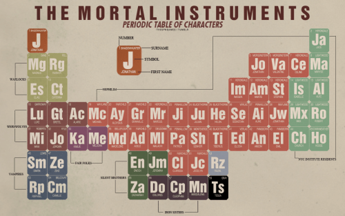 <br /><br /><br /> The Mortal Instruments Periodic Table of Characters (click the photo for a higher resolution)</p><br /><br /> <p>Inspired by this.