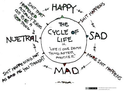 Poster illustrating the shit cycle in life