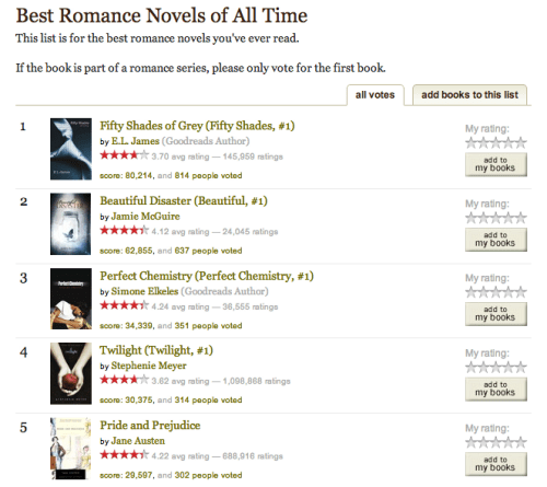 Best Romance Novels of All Time, GoodReads List, Top 5