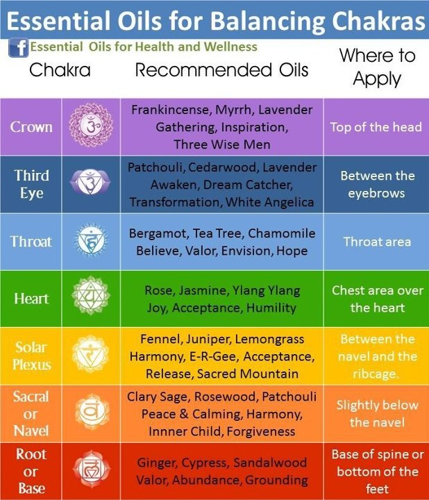 Healing Essential Oil Chart