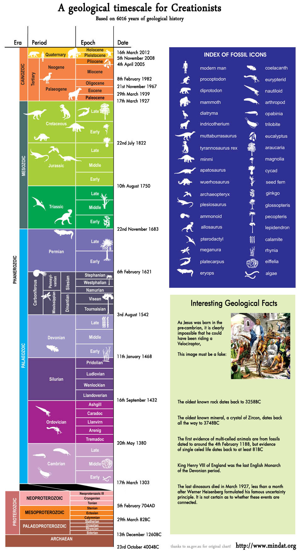A Geological Timescale For Creationists