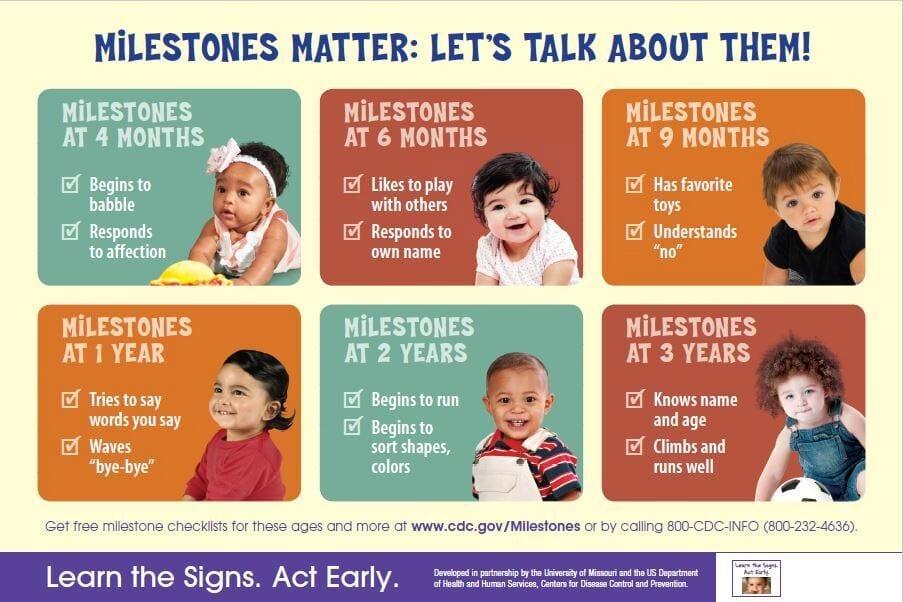 Important Milestones Matter Poster