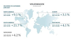In ciuda scandalului Dieselgate, vanzarile Grupului Volkswagen merg struna!