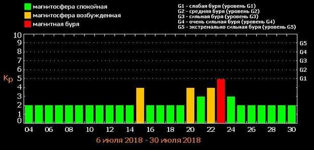 Магнітні бурі у липні: графік