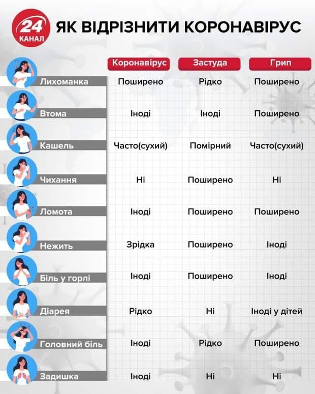 як відрізнити коронавірус від грипу та застуди