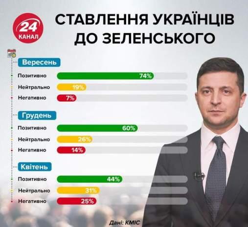 Ставлення українців до Зеленського інфографіка 24 канал