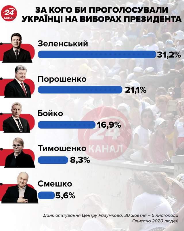 Президентський рейтинг інфографіка 24 канал