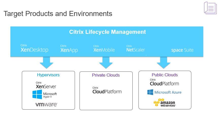 Citrix Announces Citrix Workspace Cloud! Learn more about it here