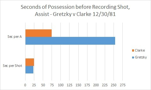 Tired of this game yet? Have data, will graph, so deal…with possession figures and shot totals, assists, we can also break down the duration of possession either player needed before recording a shot or assist. Part of me wishes I tracked passes, but oh well.