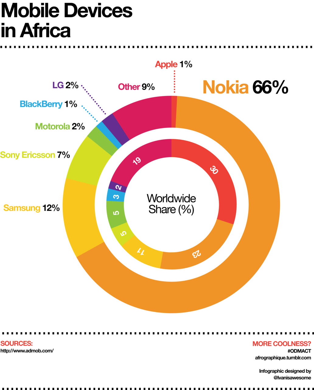 An infographic depicting mobile devices by brand and percentage used on the African continent. Data by Admob, 2010.