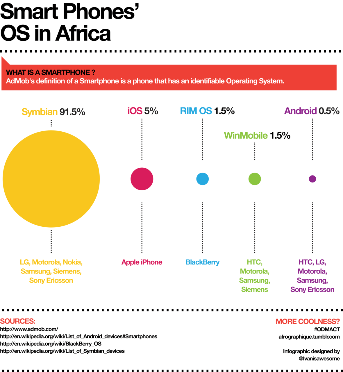 Infographic depicting the market share of various smart phone operating systems on the African continent.